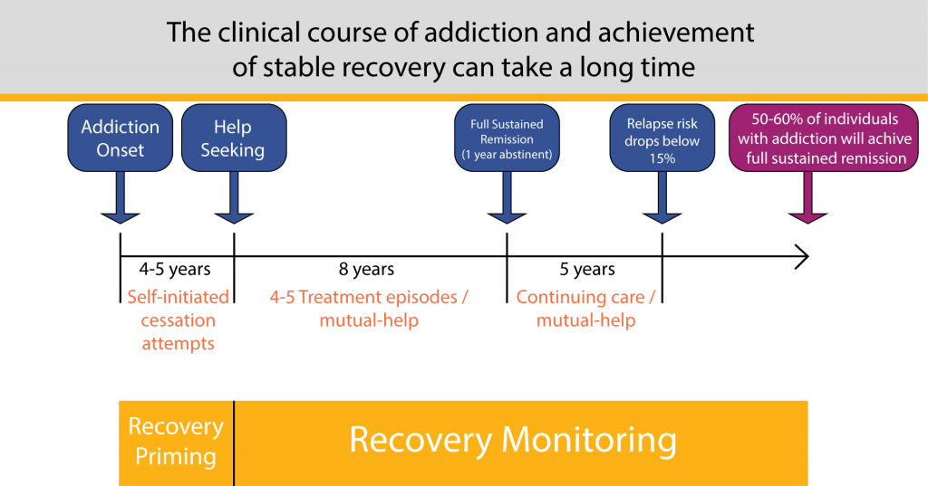 Wellness Recovery's chart showing the clinical course of addiction and achievement of stable recovery